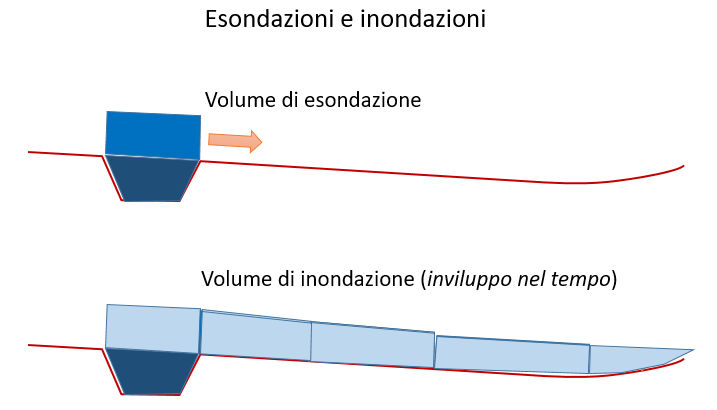 La differenza tra volumi di esondazione e di inondazione (dallo studio UniFI - LaMMA - AdbArno)